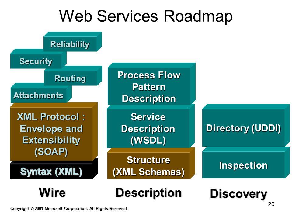 Web Services Roadmap Wire Description Discovery