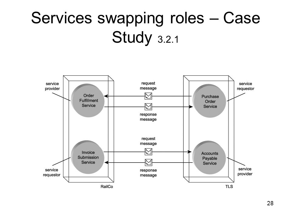 Services swapping roles – Case Study 3.2.1