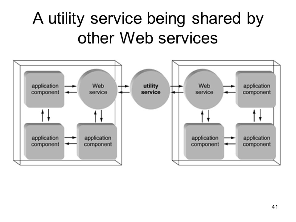 A utility service being shared by other Web services