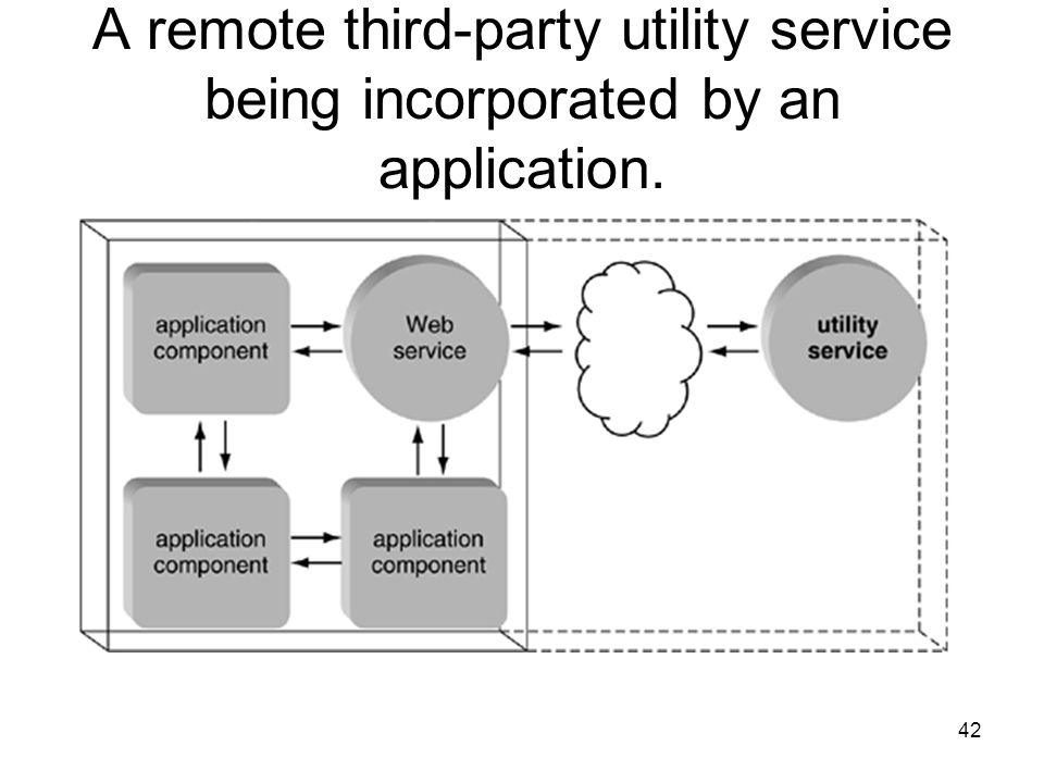 A remote third-party utility service being incorporated by an application.