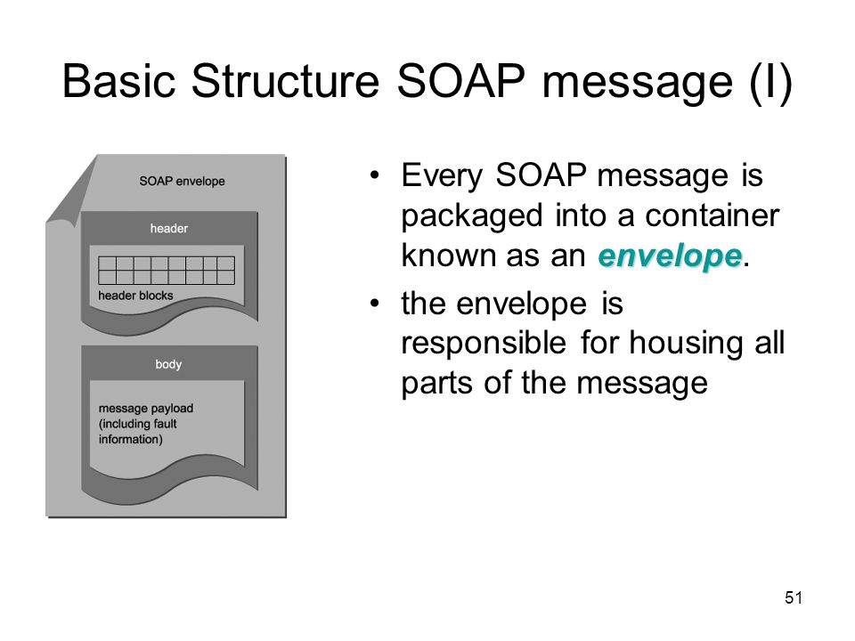 Basic Structure SOAP message (I)