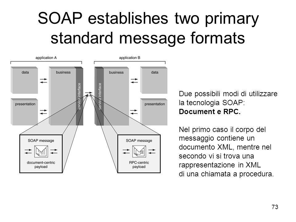 SOAP establishes two primary standard message formats