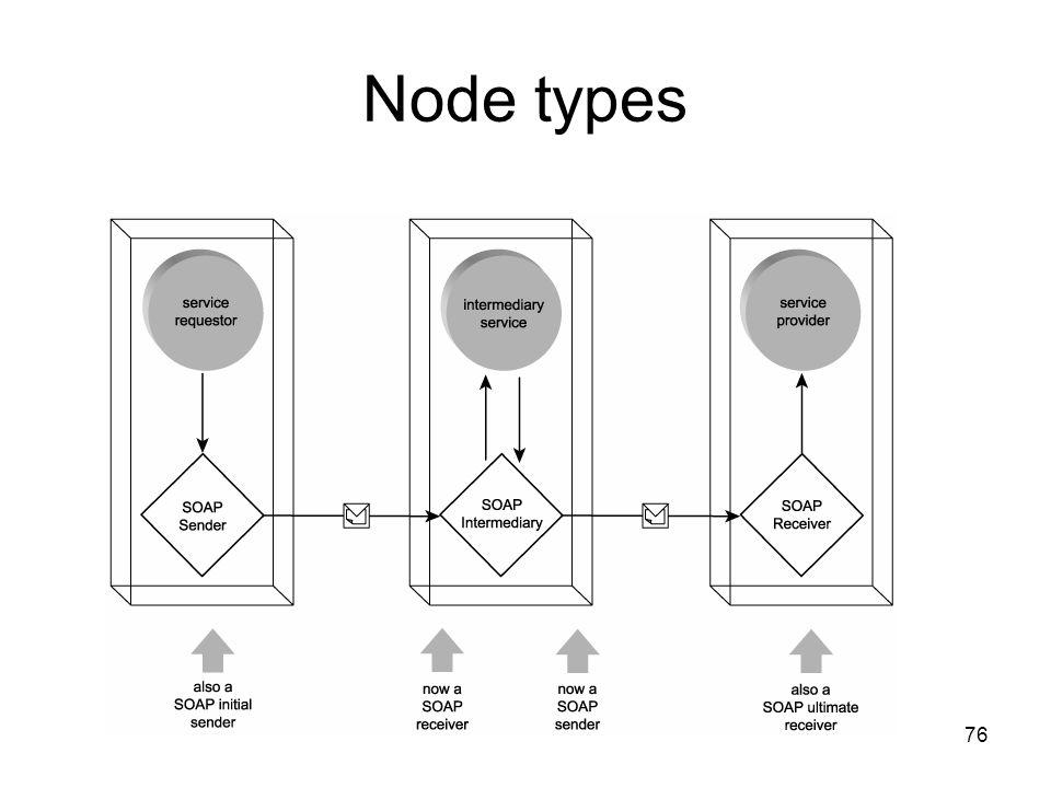 Node types