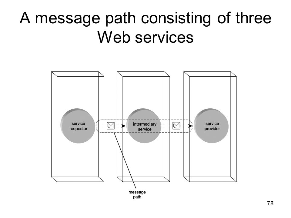 A message path consisting of three Web services