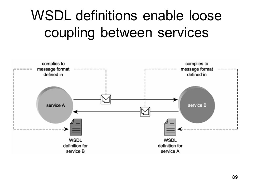 WSDL definitions enable loose coupling between services