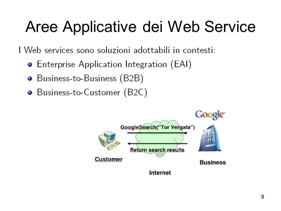 Aree Applicative dei Web Service