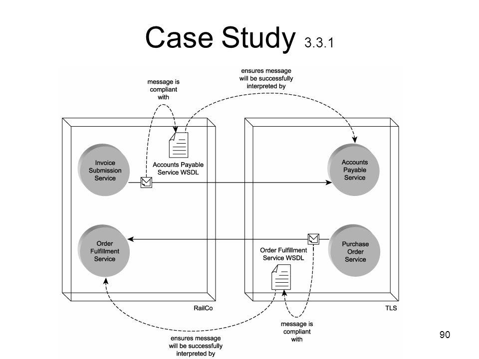 Case Study 3.3.1