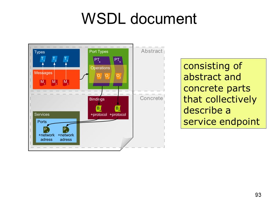WSDL document consisting of abstract and concrete parts that collectively describe a service endpoint.