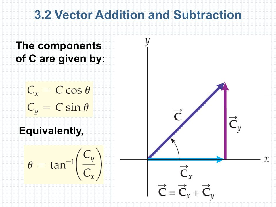 3.2 Vector Addition and Subtraction