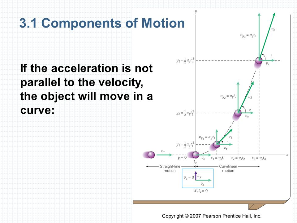 3.1 Components of Motion If the acceleration is not parallel to the velocity, the object will move in a curve:
