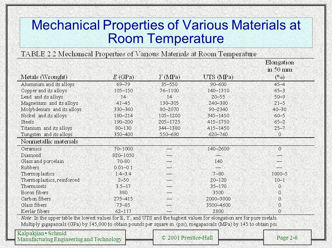 an experiment on the properties of different materials Which is the better insulation material r-value for the material in this experiment you'll make an insulation the different insulation materials.