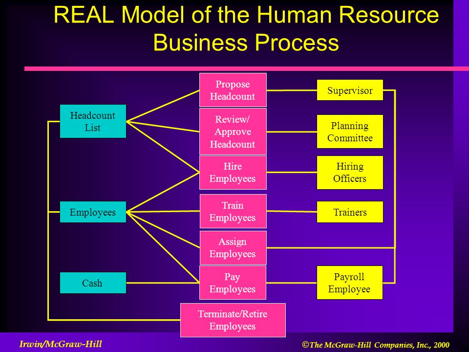 human resource planning of real estate A comprehensive real estate home marketing plan to sell your home quickly and for the best price  offices and human resource departments of  to be sure your.
