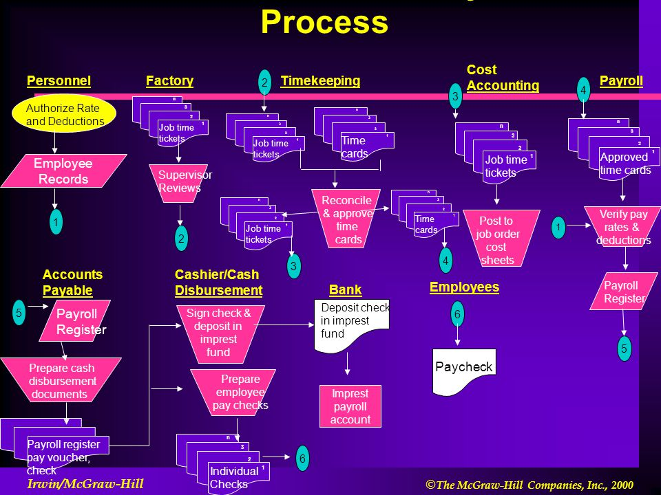 Other Business Processes - ppt download
