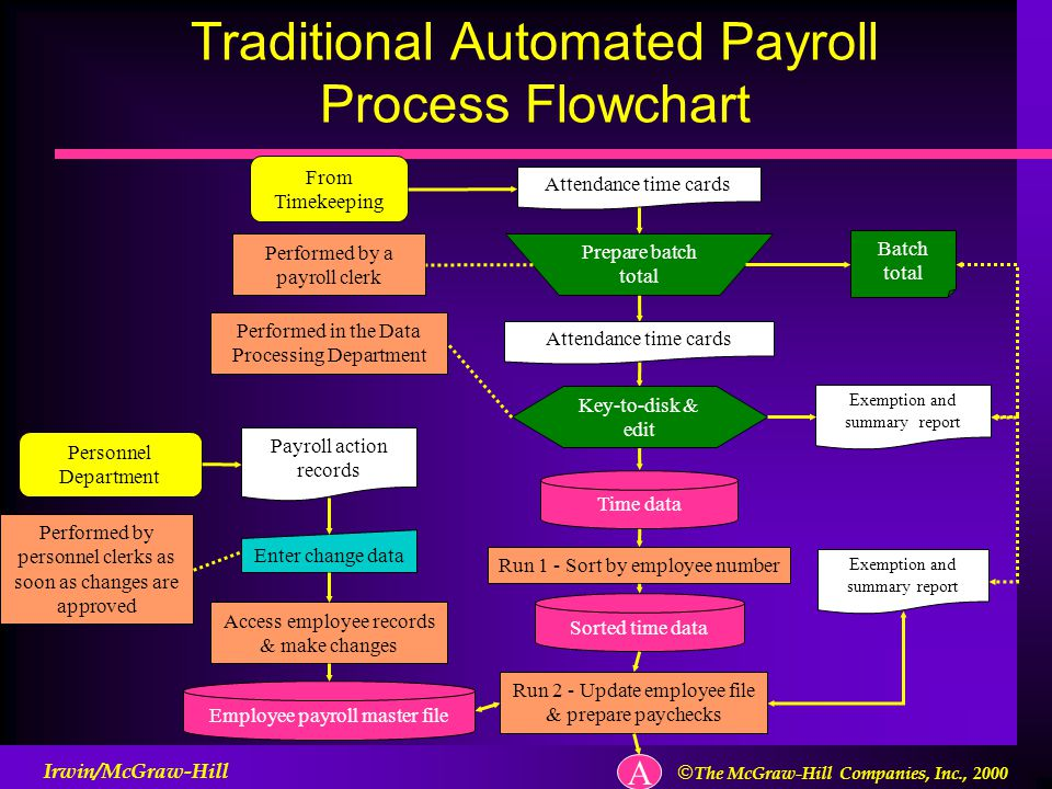 automated payroll system for citylane Because paycom empowers businesses with one system of record for employees, any information affecting payroll is entered once, with changes taking effect systemwide.
