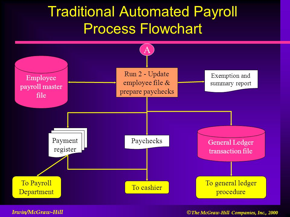 conclusion for automated payroll system The impact of management information system on  conclusion has been drawn from  one is management information system, employee's act, payroll structure or.