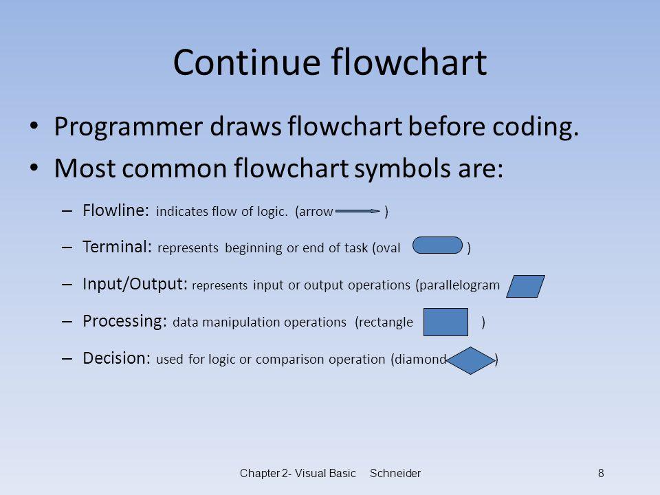 Visual Basic 6 Example Flowchart Homework Sample
