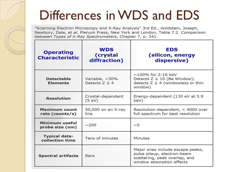 Differences in WDS and EDS