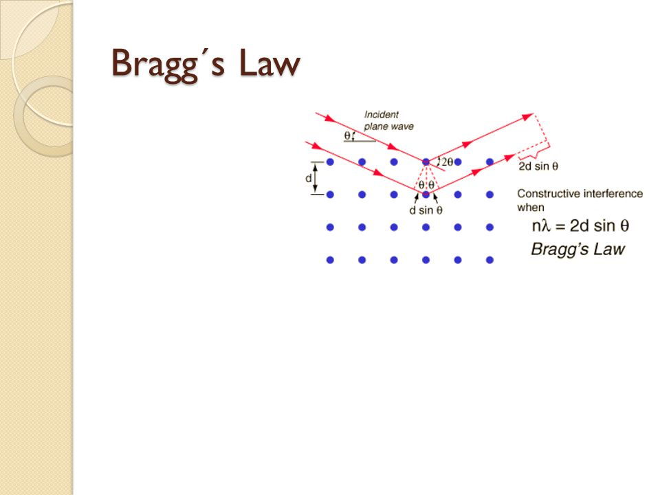Bragg´s Law
