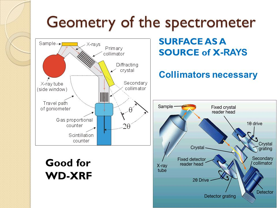 Geometry of the spectrometer
