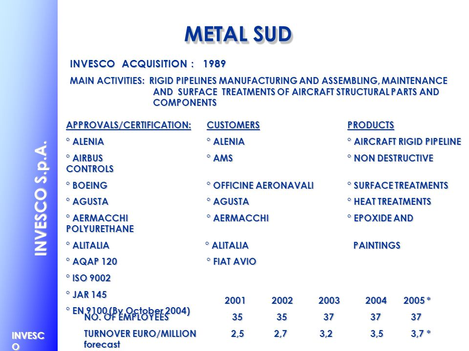 METAL SUD INVESCO S.p.A. INVESCO ACQUISITION : 1989