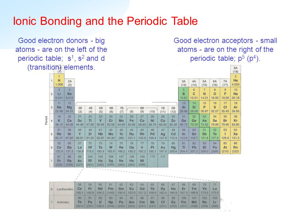 ionic bond and data tables Properties of ionic and covalent substances lab negative and positive ions attract each other and form ionic bonds ionic bond form between observe and record the order of melting of the solids in your data table (1, 2, 3) 5.