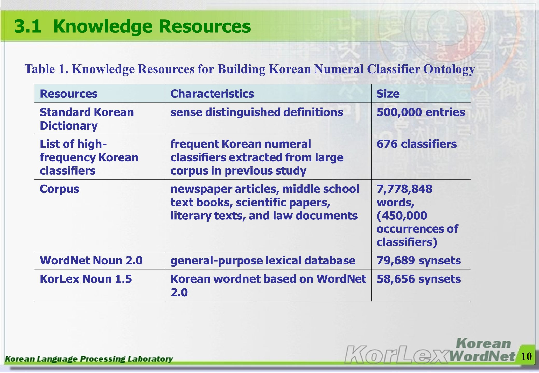 3.1 Knowledge Resources Table 1. Knowledge Resources for Building Korean Numeral Classifier Ontology.