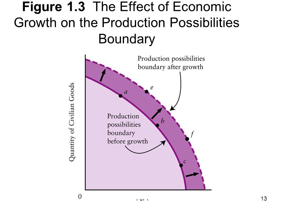 transforming macroeconomic growth into all round economic Member of the european commission responsible for economic and  the economic growth potential and  and ambitious economic goals set we all.