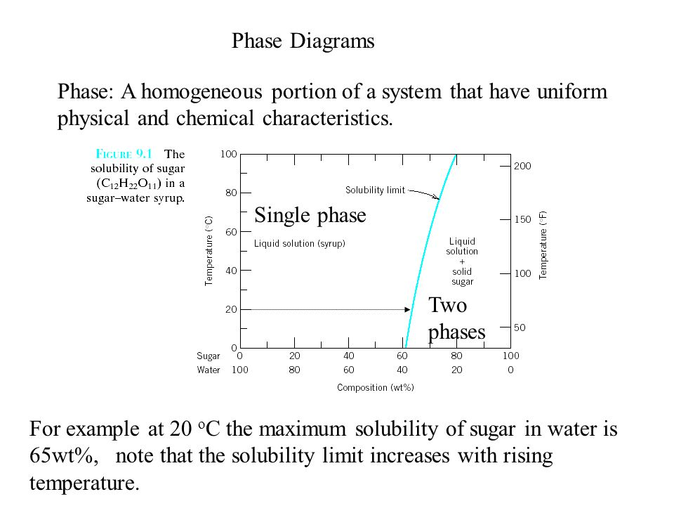 Phase Diagrams Phase A Homogeneous Portion Of A System That Have
