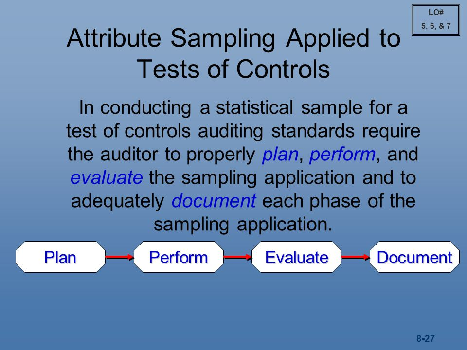 Attribute Sampling Applied to Tests of Controls