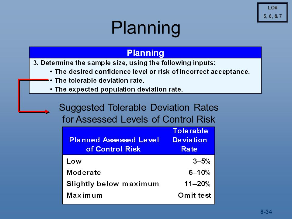 LO# 5, 6, & 7 Planning Suggested Tolerable Deviation Rates for Assessed Levels of Control Risk