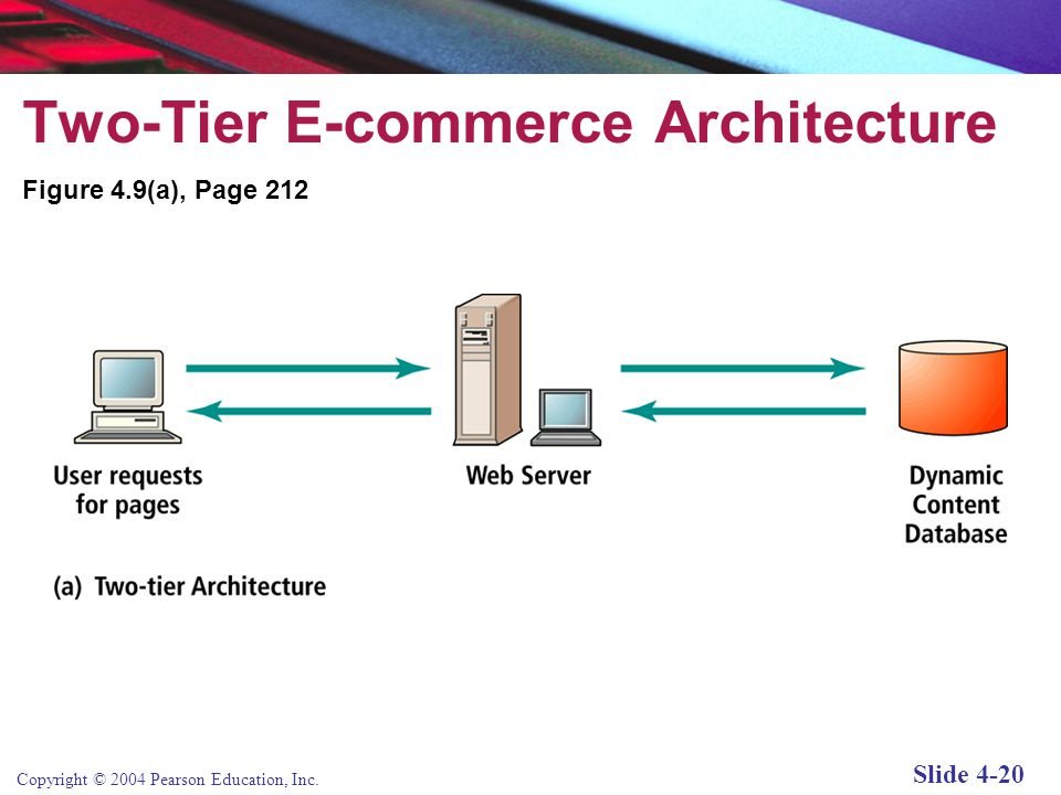 Modified presentation jmd ppt download for Architecture 2 tiers