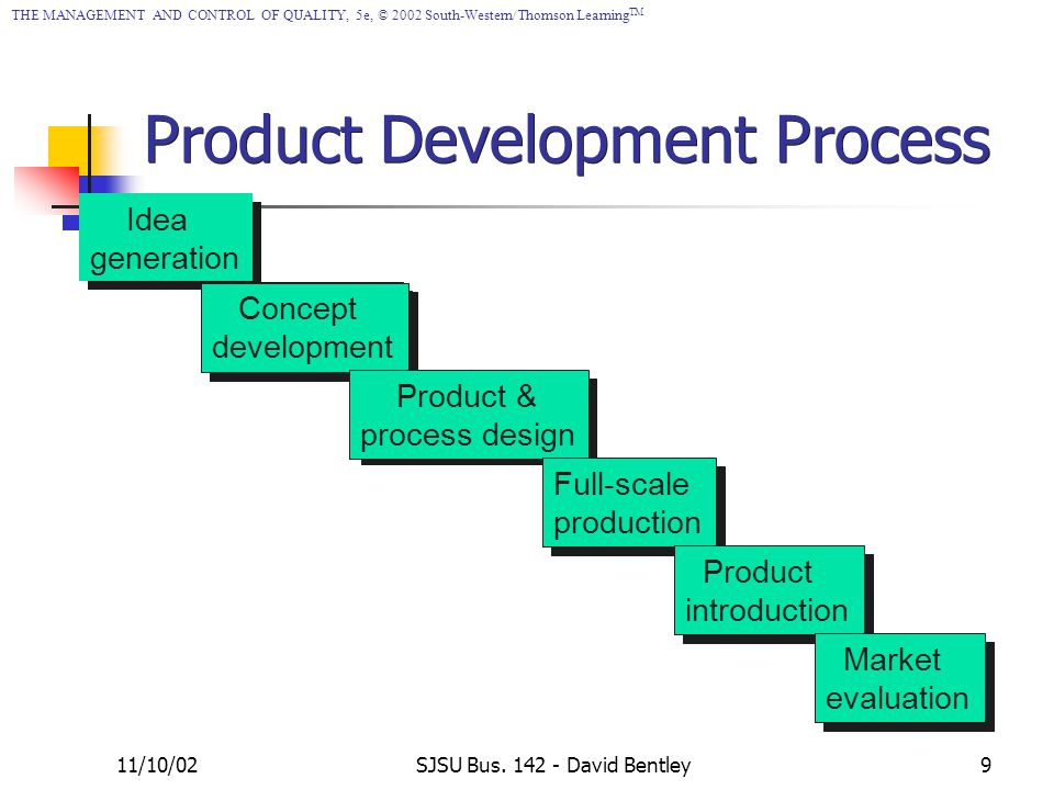 Chapter 7 process management ppt video online download for Product design development