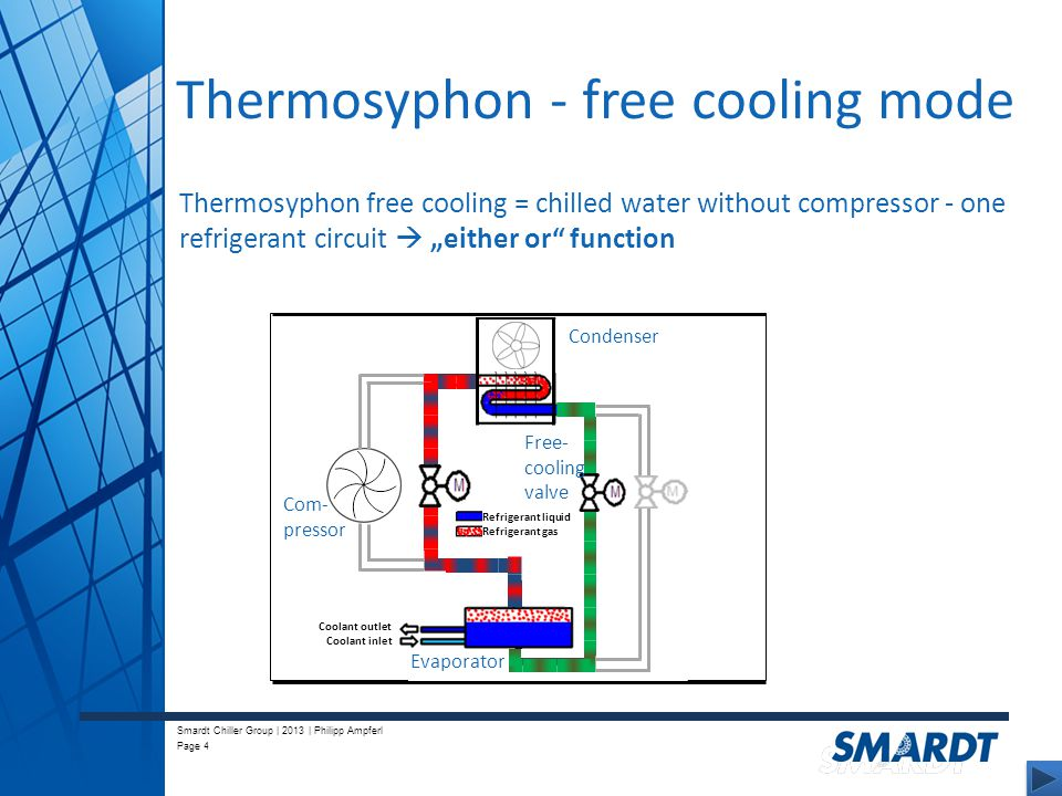Thermosyphon+ +free+cooling+mode thermosyphon free cooling ppt video online download Centrifugal Chiller Diagram at edmiracle.co