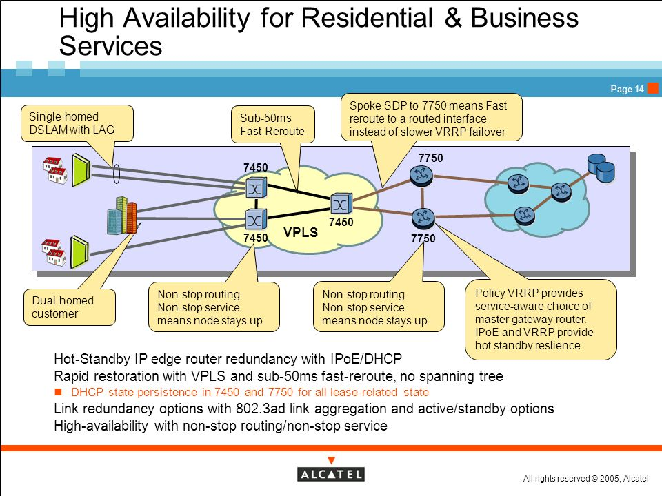 High Availability for Residential & Business Services