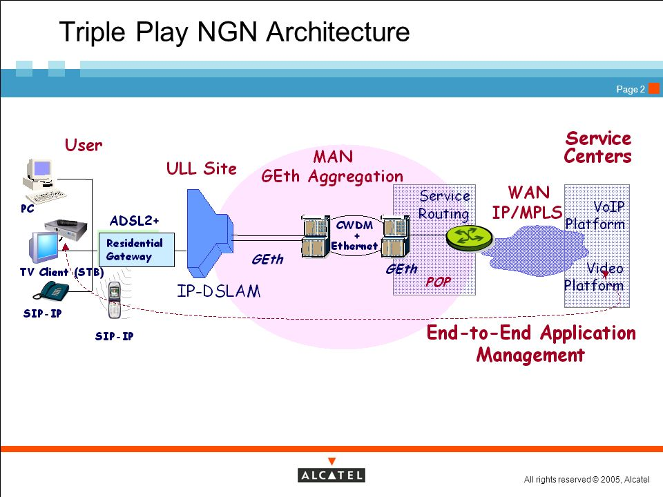 Triple Play NGN Architecture