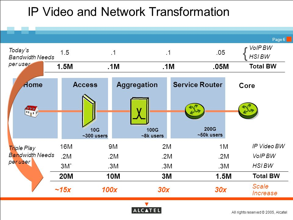 IP Video and Network Transformation
