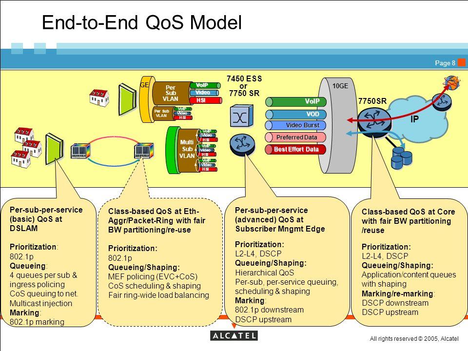 End-to-End QoS Model IP 7450 ESS or 7750 SR 7750SR