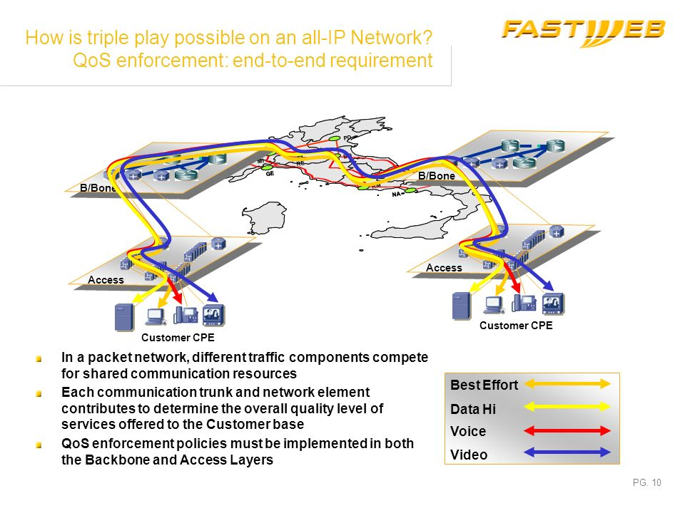 How is triple play possible on an all-IP Network