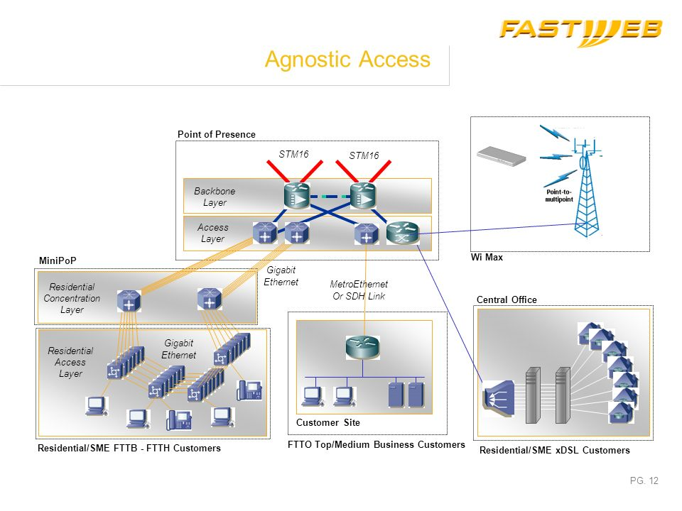 Agnostic Access Point of Presence STM16 STM16 Backbone Layer Access