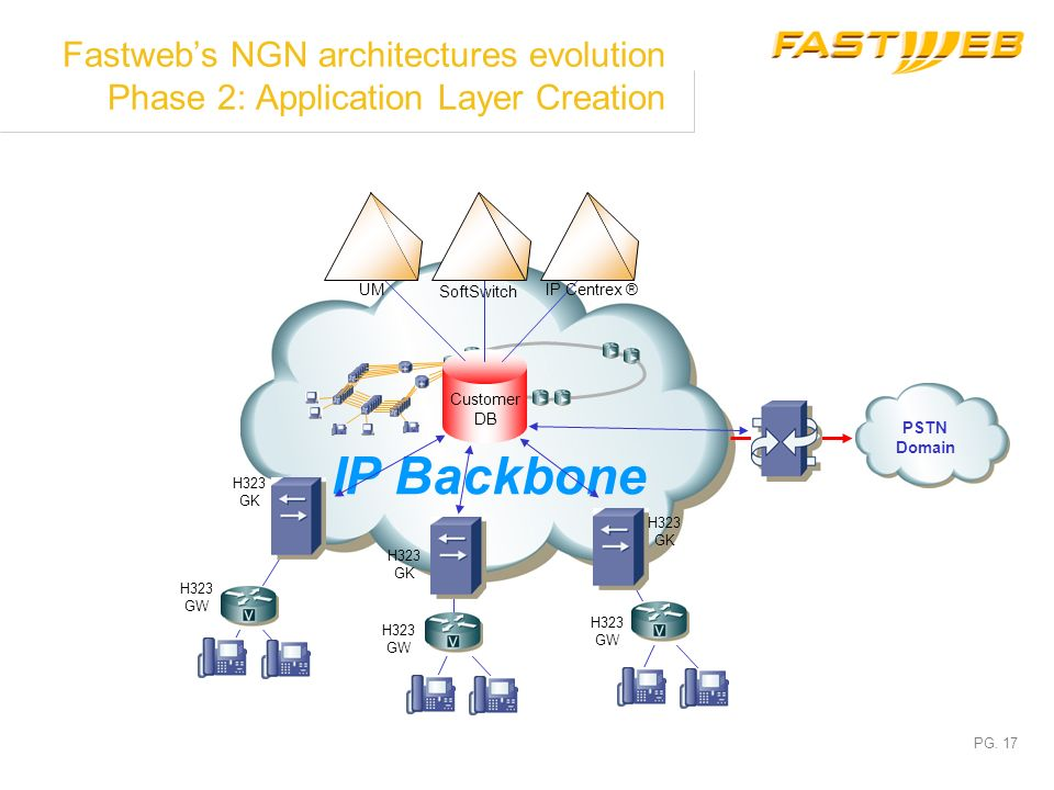 Fastweb's NGN architectures evolution Phase 2: Application Layer Creation