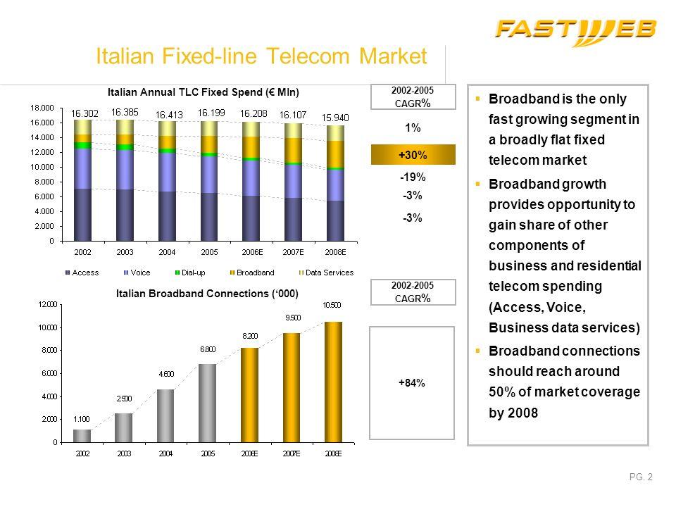 Italian Fixed-line Telecom Market