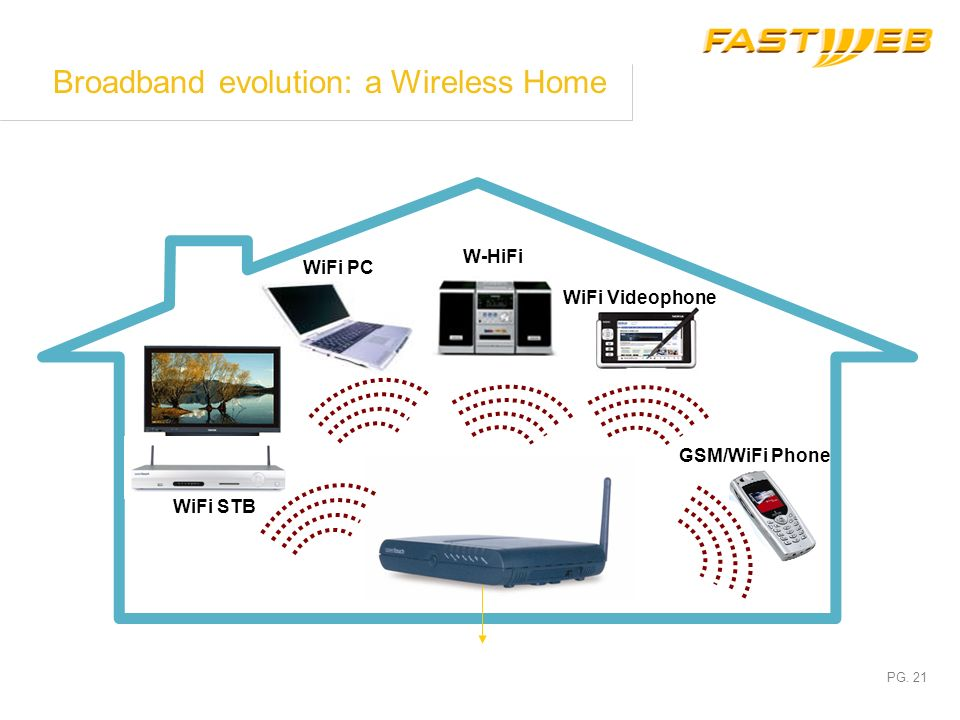 Broadband evolution: a Wireless Home