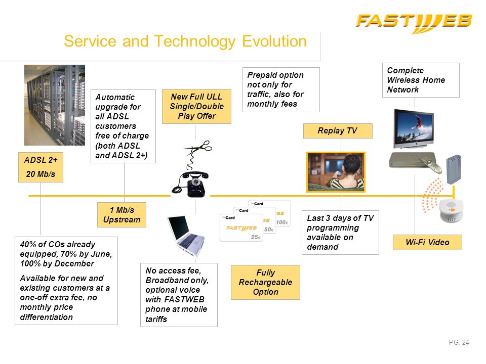 Service and Technology Evolution