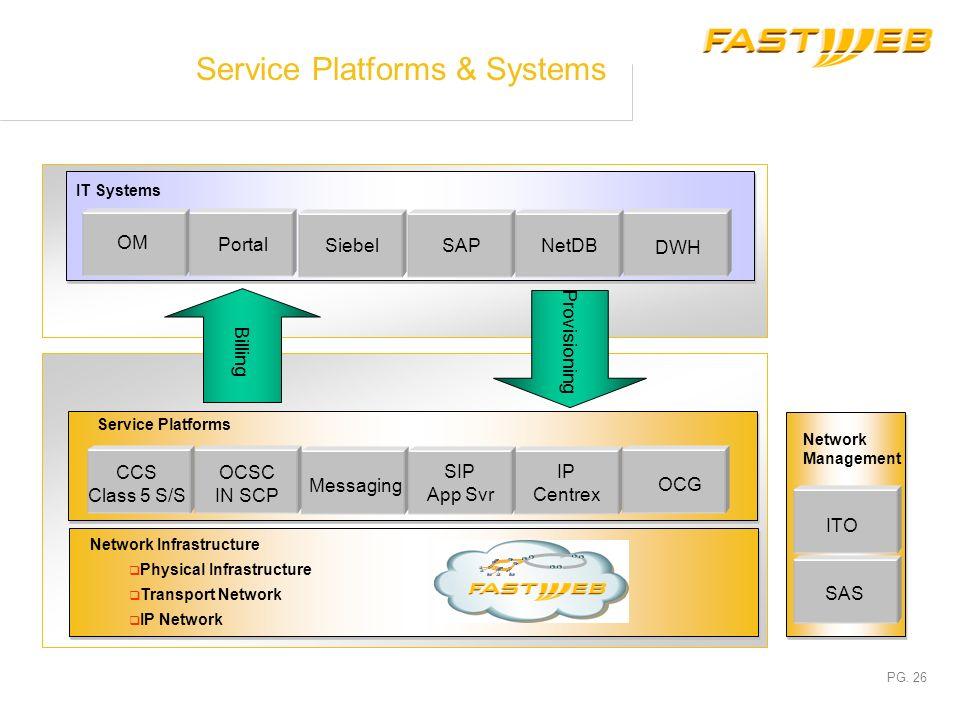 Service Platforms & Systems