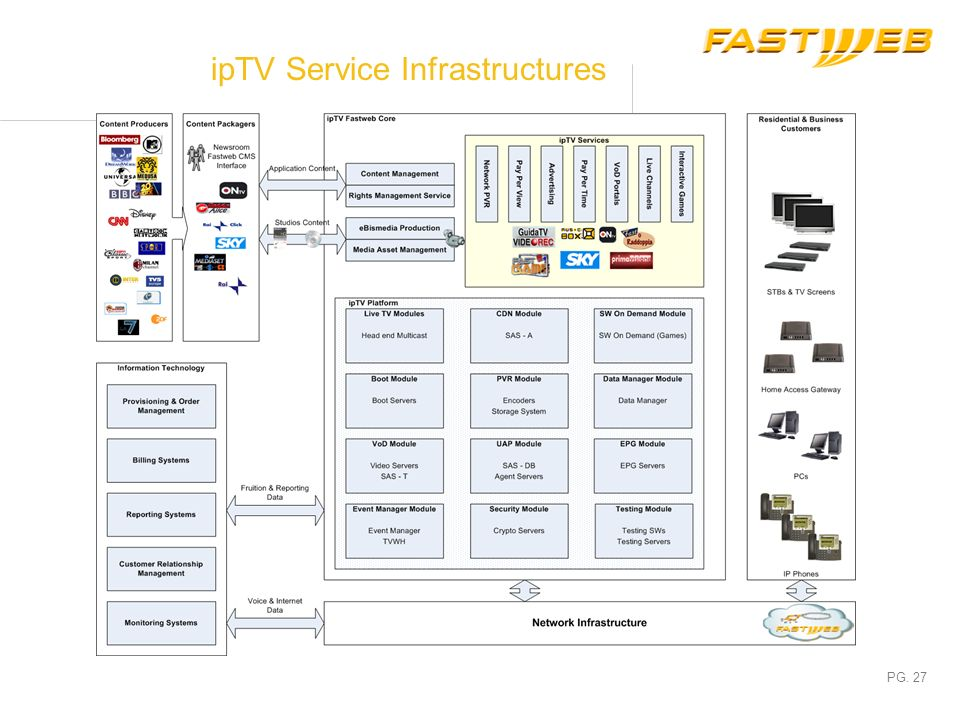 ipTV Service Infrastructures