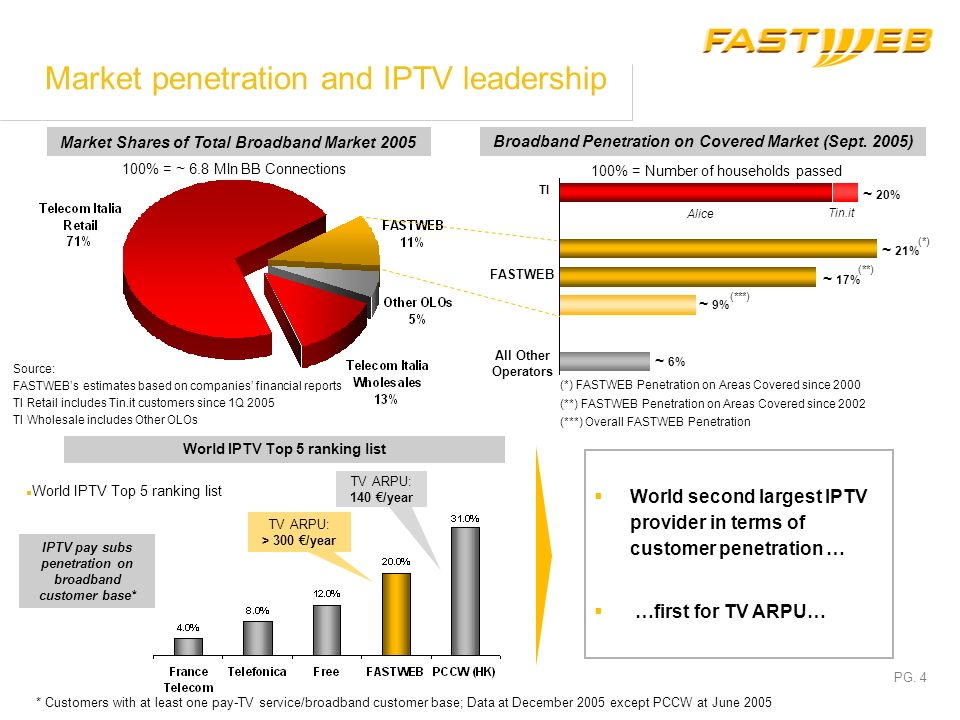 Market penetration and IPTV leadership