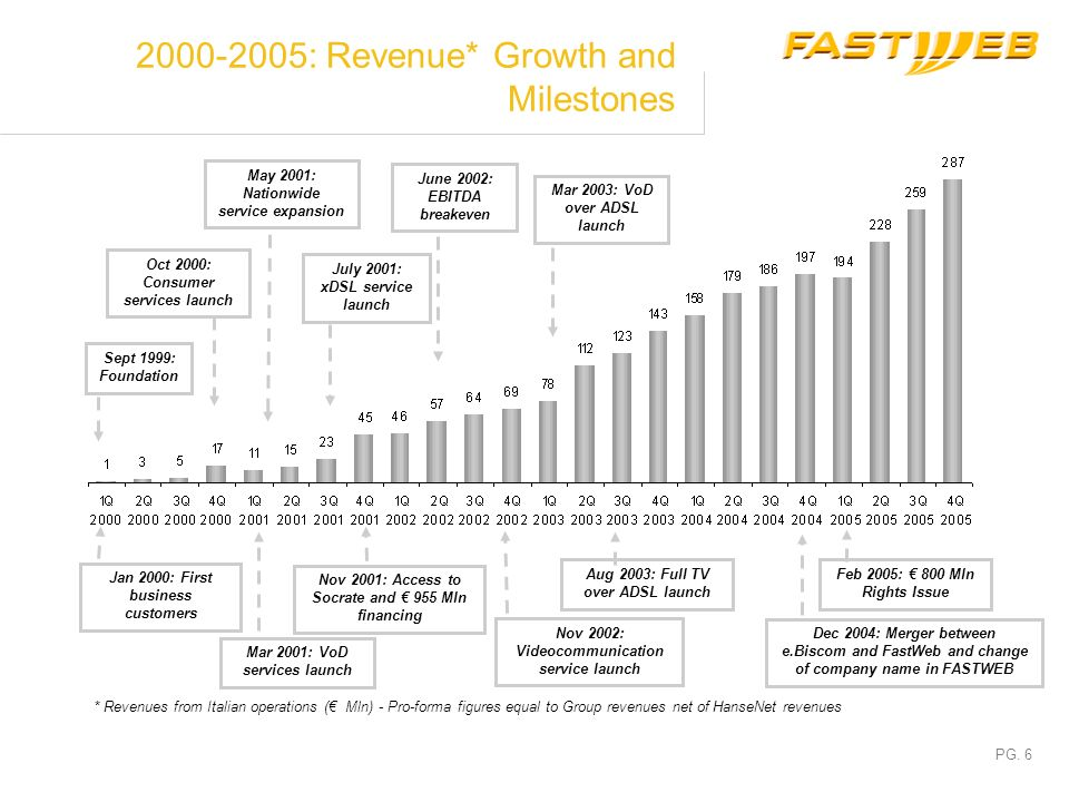 2000-2005: Revenue* Growth and Milestones
