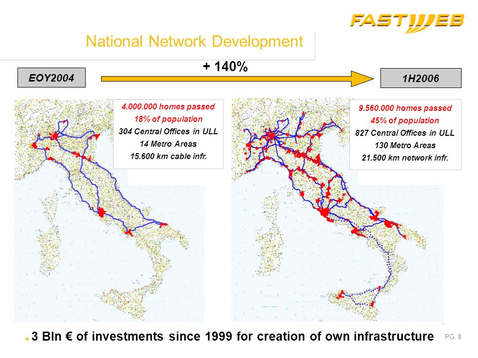 National Network Development