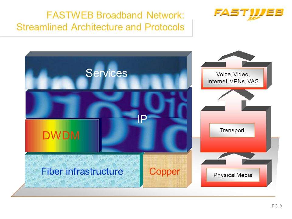 FASTWEB Broadband Network: Streamlined Architecture and Protocols
