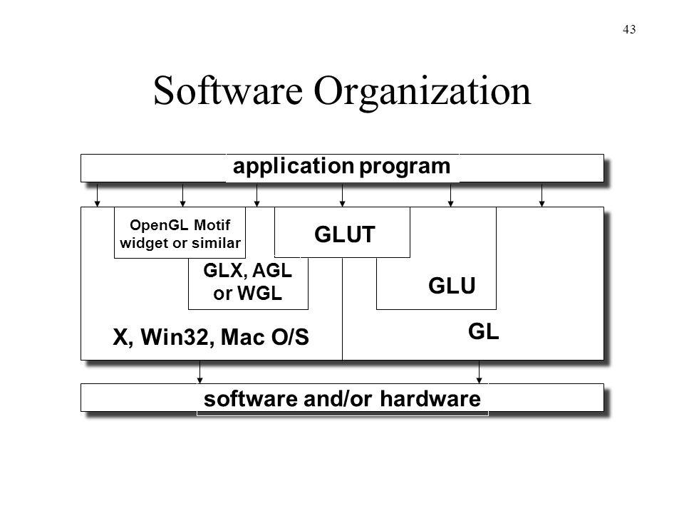 Software Organization